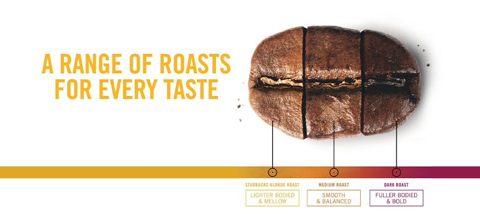 A range of roast for every taste